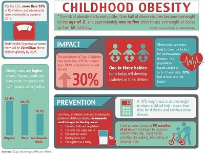 How 4 Kids Challenged Childhood Obesity in Bite Size