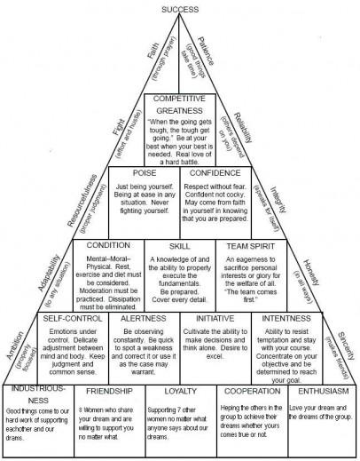 8 Women Dream success pyramid