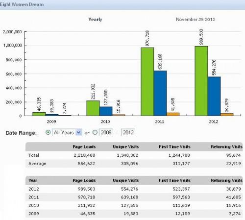 Top Blog Dreams: 8WD stats