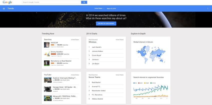 How to Use Google Trends to Make Your Content go Viral: Current Google trends