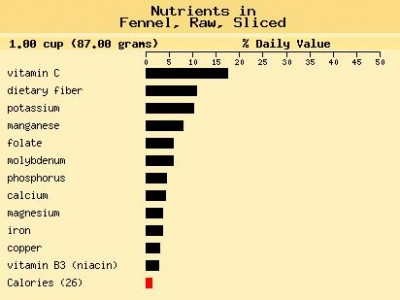 Nutrient value of foods