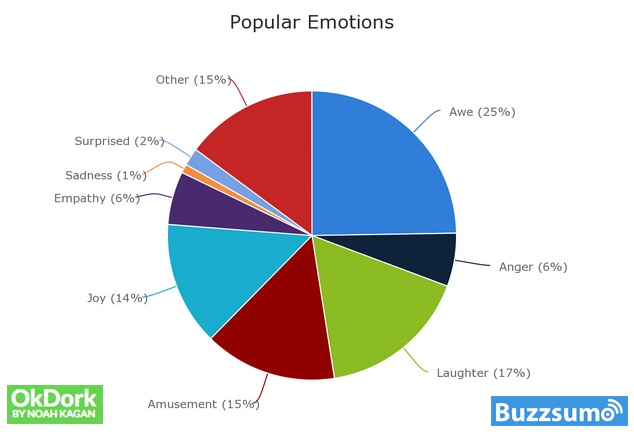 Internet Popularity by emotions graphic by Buzzumo