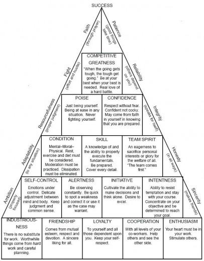 John Wooden's Success pyramid