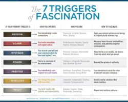 The Fascinate® Test Results: A Big Dreamer's Trigger