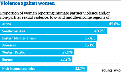 A Dream to See the End to Violence Against Women - Violence Against Women Percentages byWHO