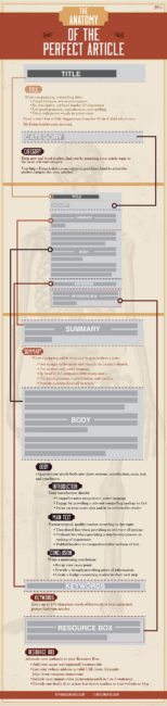 The Anatomy of the Perfect Article by Ezine